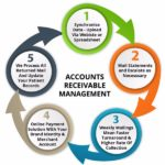Receivables Performance Management On Choosing An Accounts Receivables Management Company